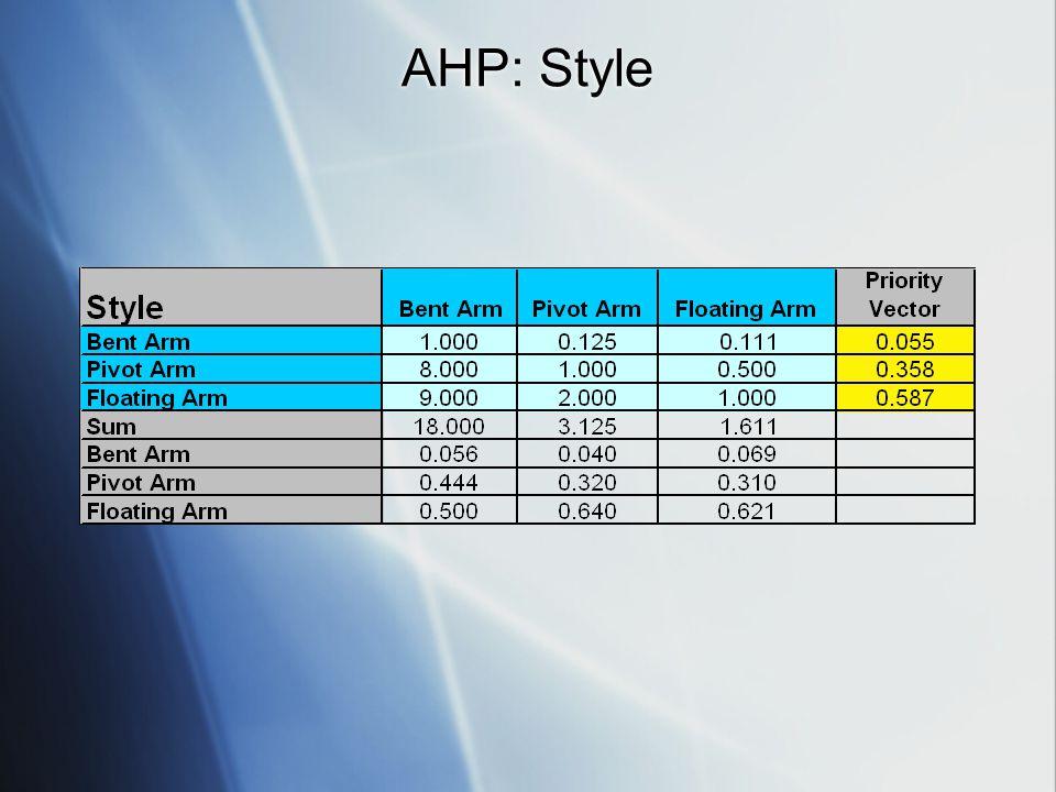 AHP: Style