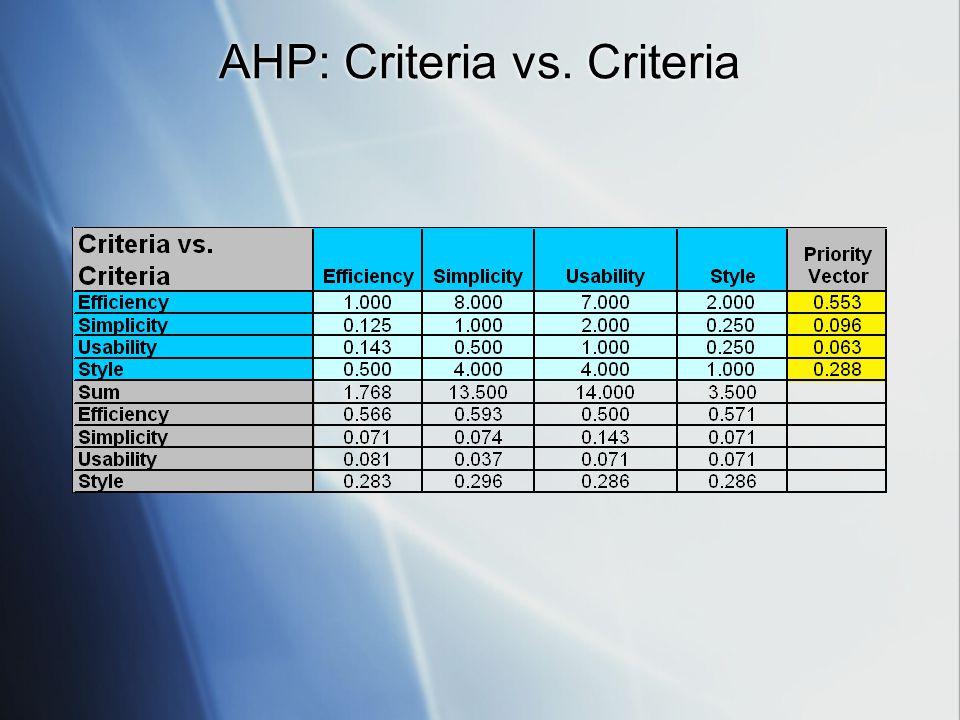 AHP: Criteria vs. Criteria