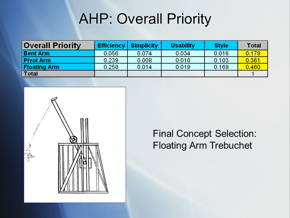 AHP: Overall Priority Final Concept Selection: Floating Arm Trebuchet