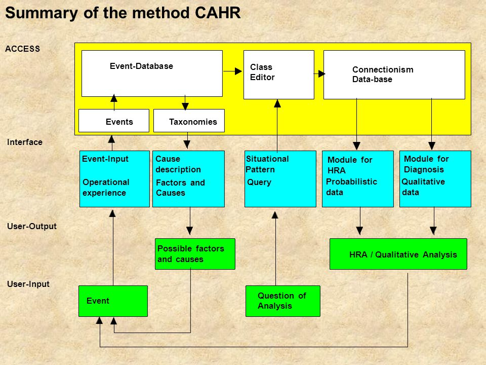 Operational experience Module for HRA Probabilistic data Interface Event-InputModule for Diagnosis Factors and Causes HRA / Qualitative Analysis data Qualitative User-Output Event Possible factors and causes Connectionism Data-base Cause description Situational Pattern Question of Analysis User-Input EventsTaxonomies Class Editor Event-Database Query Summary of the method CAHR ACCESS