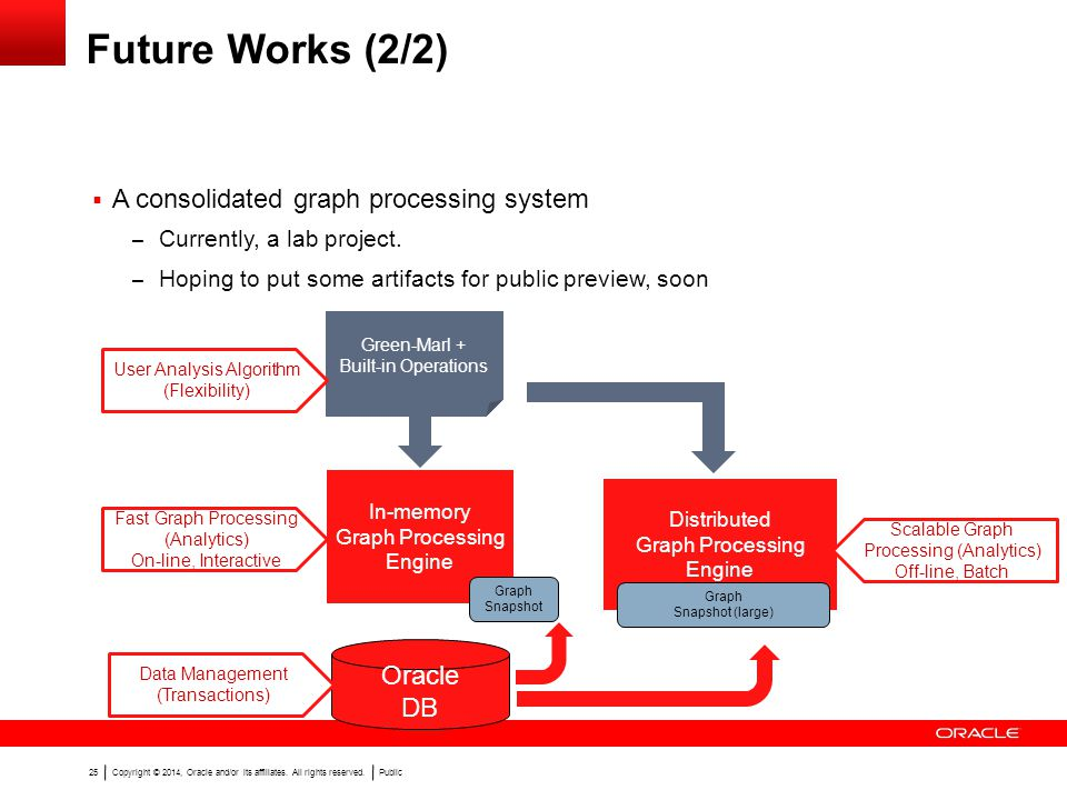 Copyright © 2014, Oracle and/or its affiliates. All rights reserved.Public 25 Future Works (2/2) A consolidated graph processing system – Currently, a