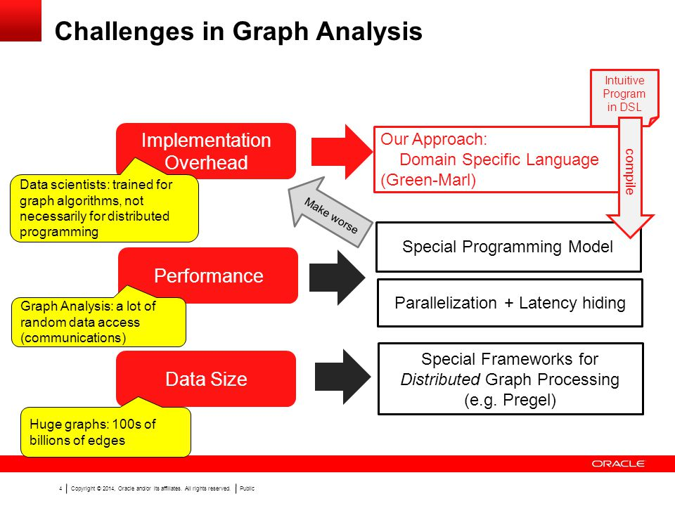 Copyright © 2014, Oracle and/or its affiliates. All rights reserved.Public 4 Challenges in Graph Analysis Performance Data Size Implementation Overhea