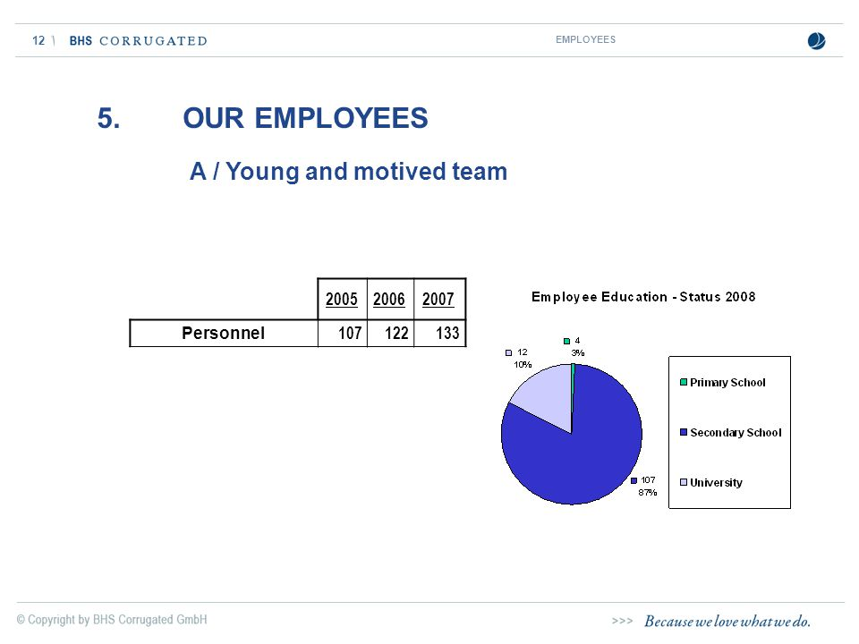 12 5. OUR EMPLOYEES A / Young and motived team EMPLOYEES 200520062007 Personnel 107122133
