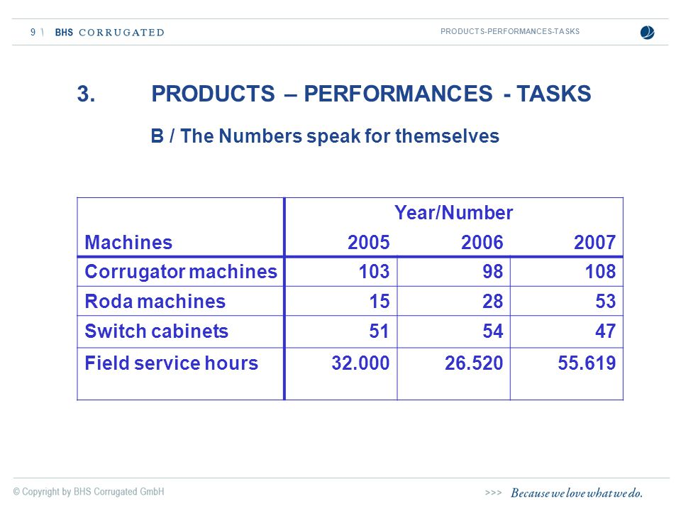 9 B / The Numbers speak for themselves 3. PRODUCTS – PERFORMANCES - TASKS PRODUCTS-PERFORMANCES-TASKS Year/Number Machines200520062007 Corrugator mach