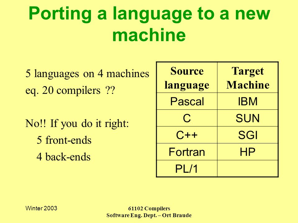 Winter 200361102 Compilers Software Eng. Dept. – Ort Braude 5 languages on 4 machines eq.