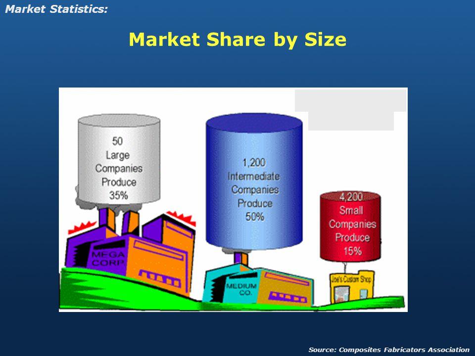 Market Share by Size Market Statistics: Source: Composites Fabricators Association