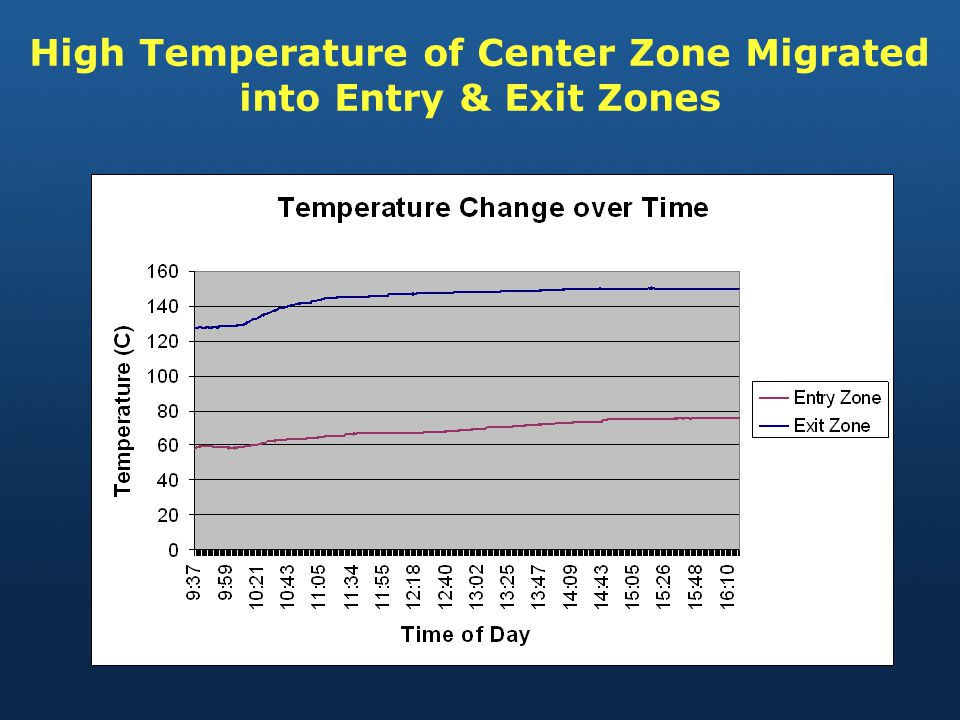 High Temperature of Center Zone Migrated into Entry & Exit Zones