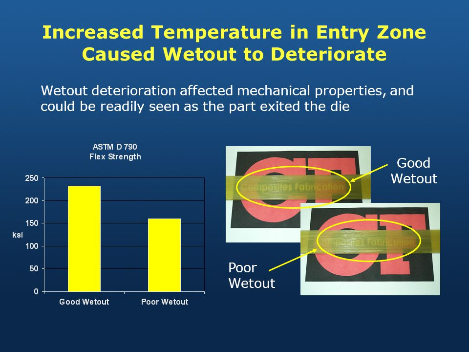 Wetout deterioration affected mechanical properties, and could be readily seen as the part exited the die Good Wetout Increased Temperature in Entry Zone Caused Wetout to Deteriorate Poor Wetout