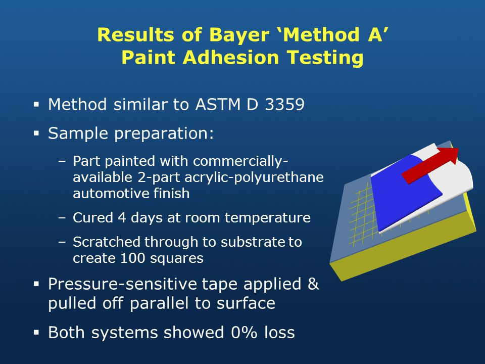 Results of Bayer Method A Paint Adhesion Testing Method similar to ASTM D 3359 Sample preparation: –Part painted with commercially- available 2-part acrylic-polyurethane automotive finish –Cured 4 days at room temperature –Scratched through to substrate to create 100 squares Pressure-sensitive tape applied & pulled off parallel to surface Both systems showed 0% loss