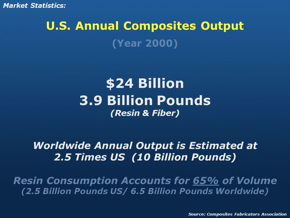 (Year 2000) $24 Billion 3.9 Billion Pounds (Resin & Fiber) U.S.