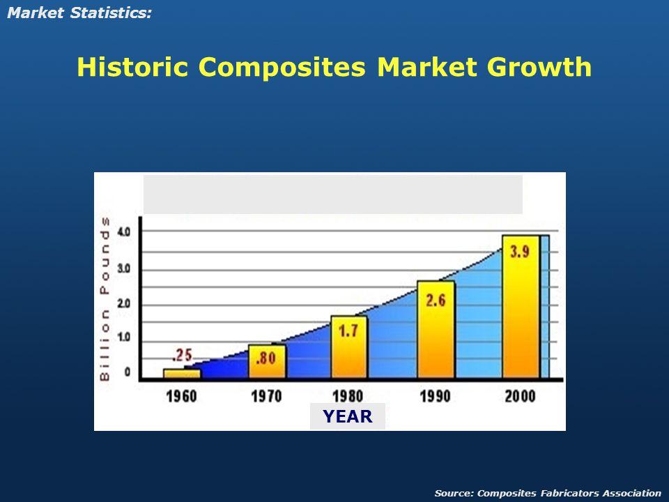 Historic Composites Market Growth YEAR Market Statistics: Source: Composites Fabricators Association