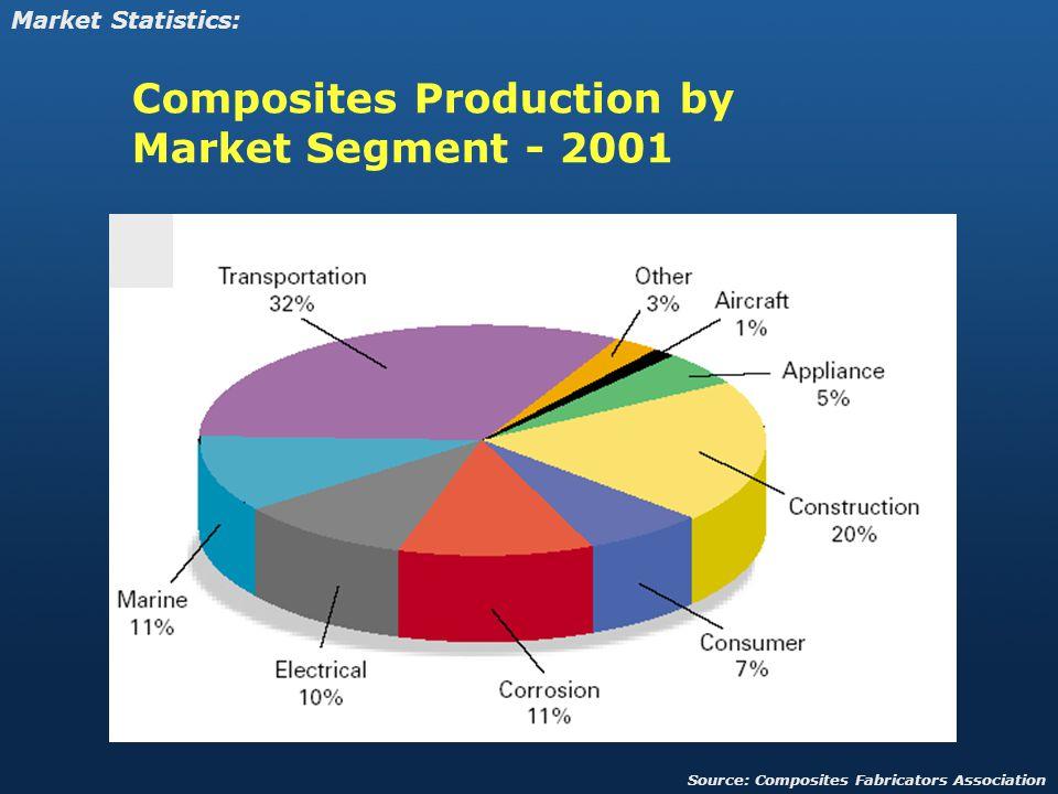 Composites Production by Market Segment - 2001 Market Statistics: Source: Composites Fabricators Association