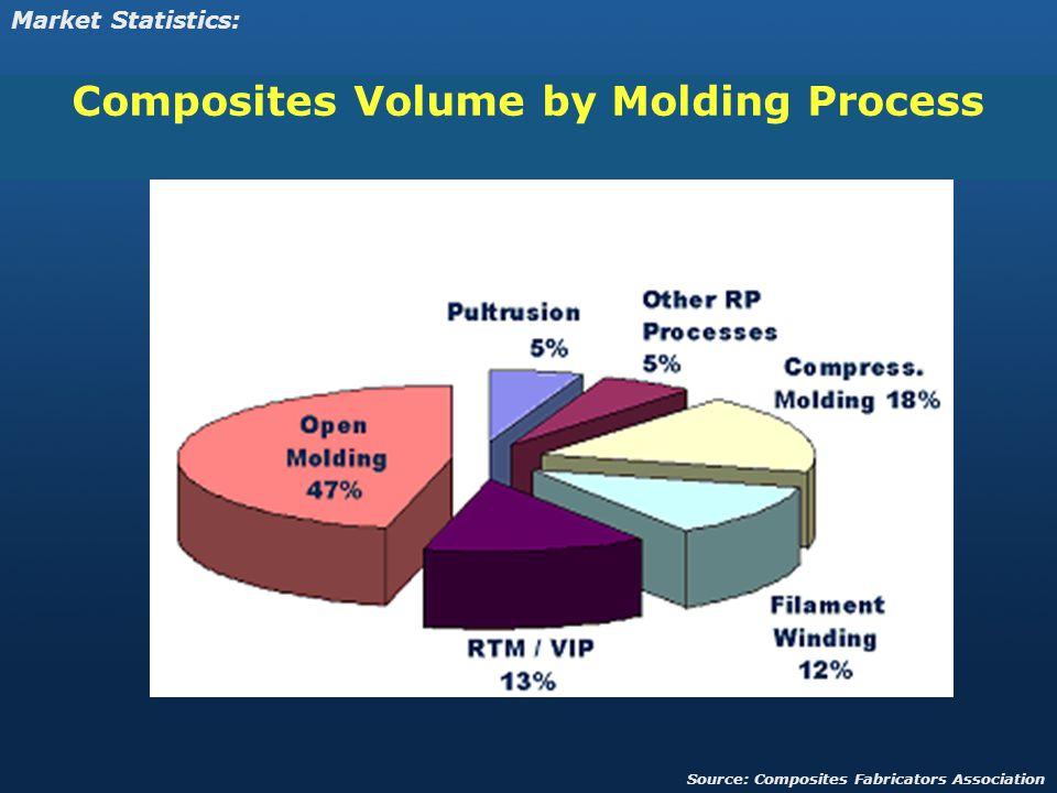 Composites Volume by Molding Process Market Statistics: Source: Composites Fabricators Association