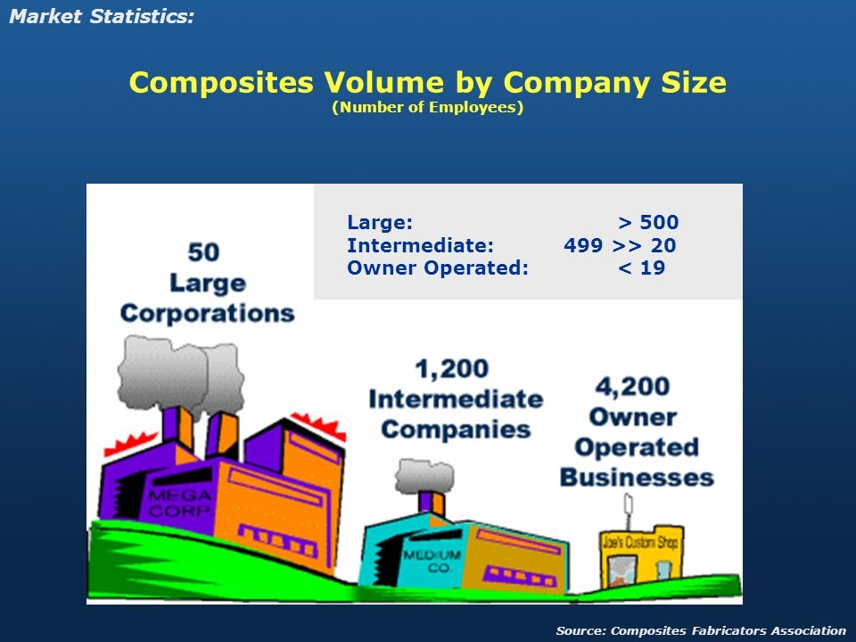 Composites Volume by Company Size (Number of Employees) Market Statistics: Large: > 500 Intermediate: 499 >> 20 Owner Operated: < 19 Source: Composites Fabricators Association