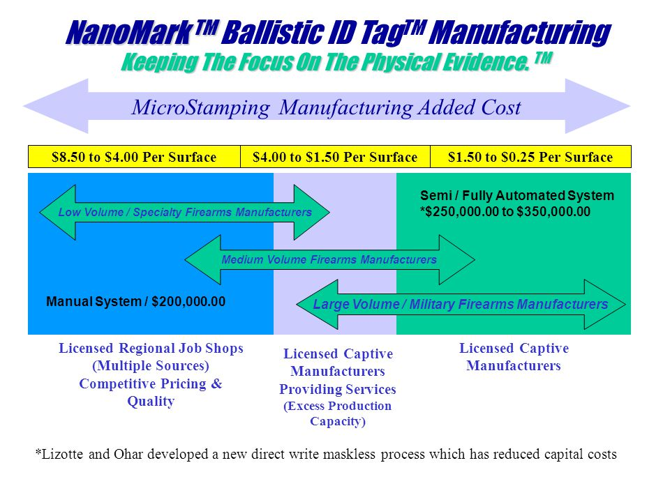 NanoMark TM NanoMark TM Ballistic ID Tag TM Manufacturing Keeping The Focus On The Physical Evidence.