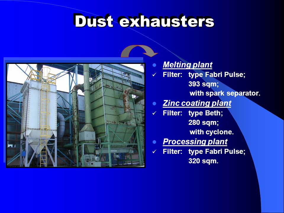 Dust exhausters Melting plant Filter: type Fabri Pulse; 393 sqm; with spark separator. Zinc coating plant Filter: type Beth; 280 sqm; with cyclone. Pr