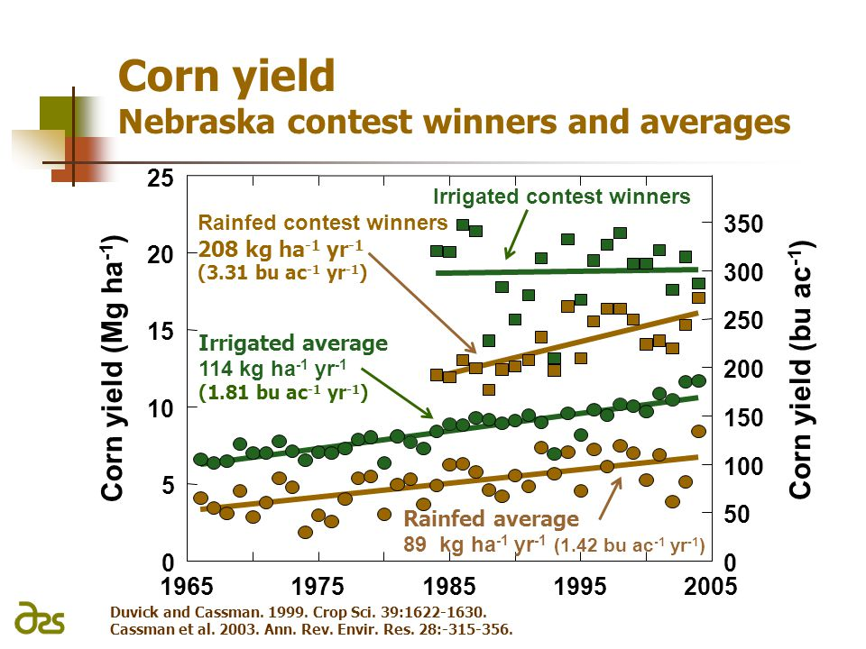 Corn yield Nebraska contest winners and averages Duvick and Cassman.