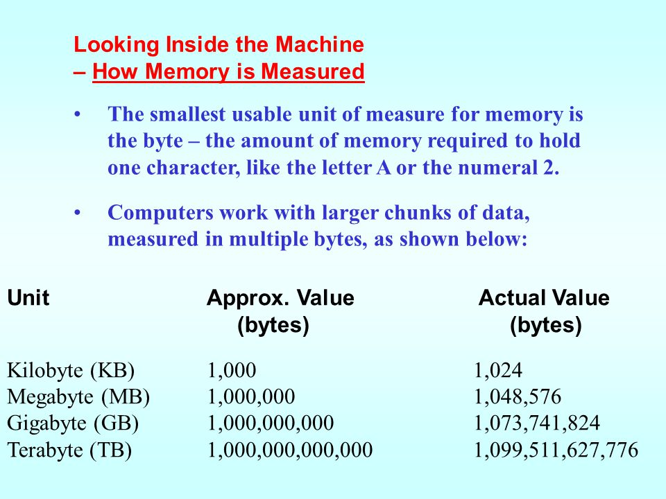 The smallest usable unit of measure for memory is the byte – the amount of memory required to hold one character, like the letter A or the numeral 2.