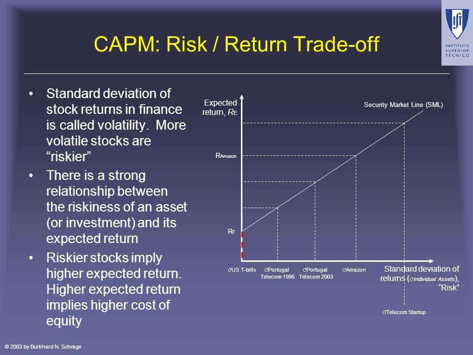 © 2003 by Burkhard N. Schrage CAPM: Risk / Return Trade-off Standard deviation of stock returns in finance is called volatility. More volatile stocks