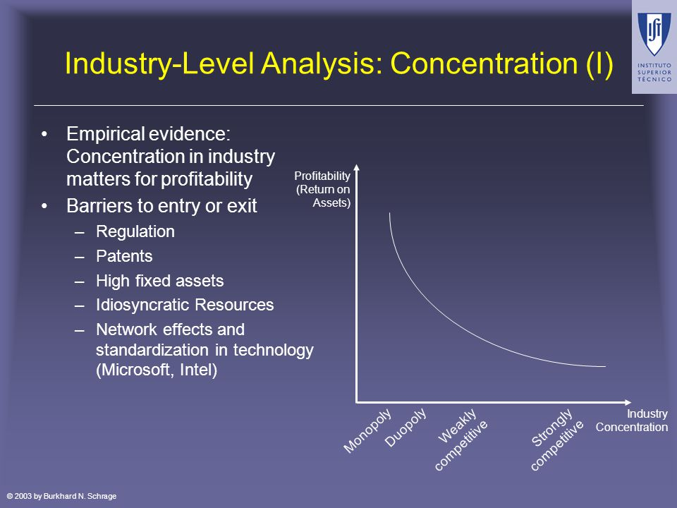 © 2003 by Burkhard N. Schrage Industry-Level Analysis: Concentration (I) Empirical evidence: Concentration in industry matters for profitability Barri