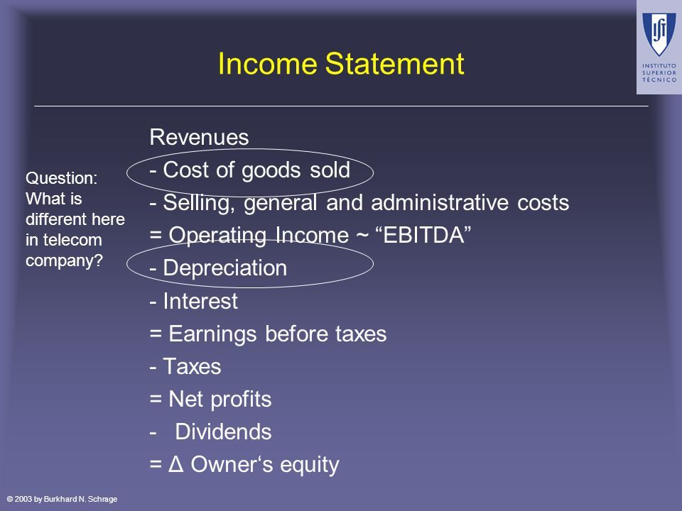 © 2003 by Burkhard N. Schrage Income Statement Revenues - Cost of goods sold - Selling, general and administrative costs = Operating Income ~ EBITDA -