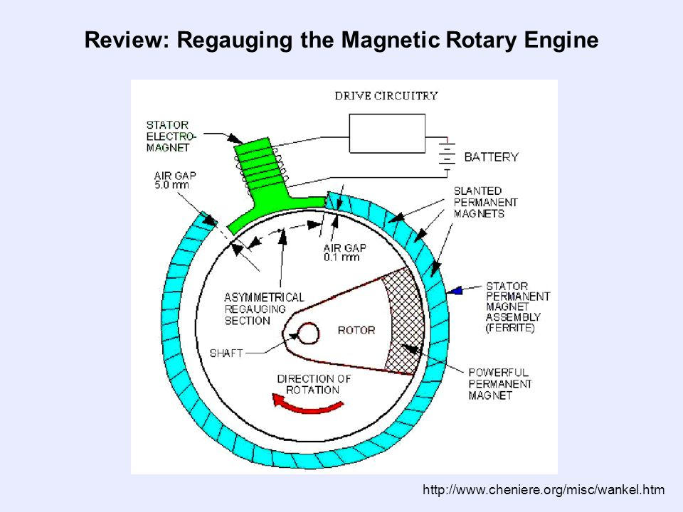 http://www.cheniere.org/misc/wankel.htm Review: Regauging the Magnetic Rotary Engine