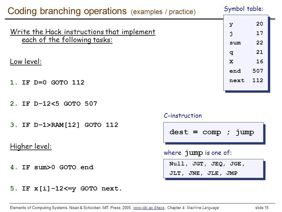Elements of Computing Systems, Nisan & Schocken, MIT Press, 2005, www.idc.ac.il/tecs, Chapter 4: Machine Language slide 15www.idc.ac.il/tecs Coding br
