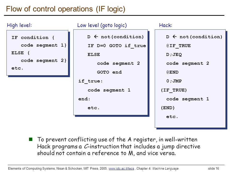 Elements of Computing Systems, Nisan & Schocken, MIT Press, 2005, www.idc.ac.il/tecs, Chapter 4: Machine Language slide 16www.idc.ac.il/tecs IF condit