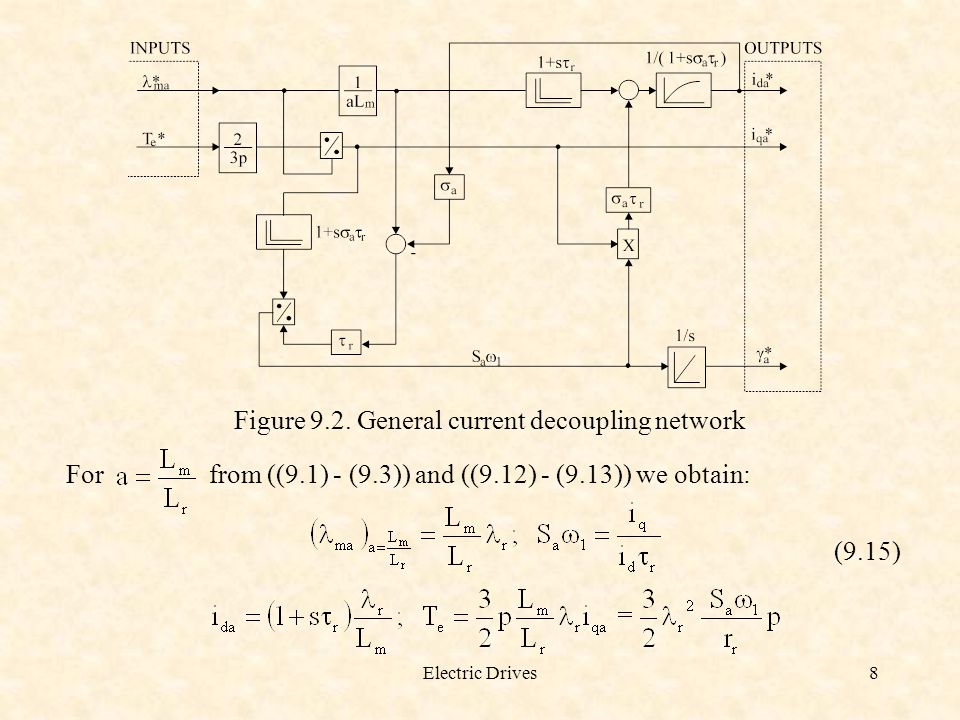 Electric Drives29 Figure 9.13. Flux weakening zone and the constant power subzone (region)