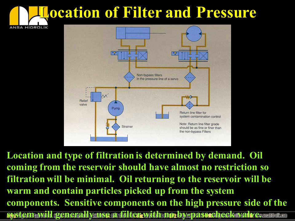 Location of Filter and Pressure Location and type of filtration is determined by demand. Oil coming from the reservoir should have almost no restricti