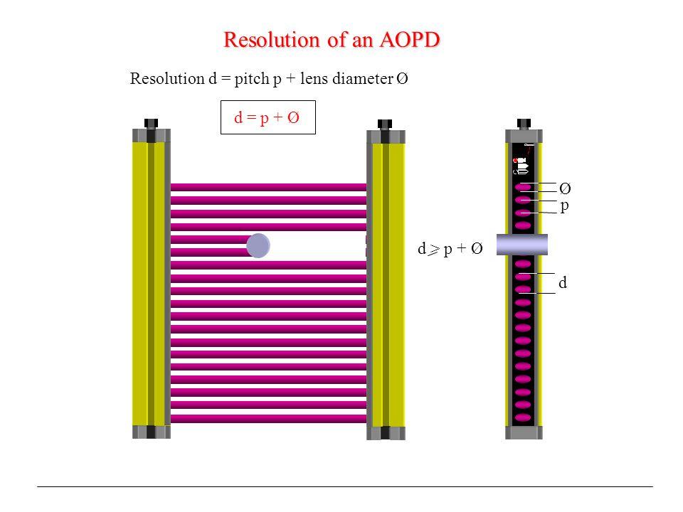 Resolution of an AOPD Resolution d = pitch p + lens diameter Ø d = p + Ø p Ø Channel d > p + Ø d