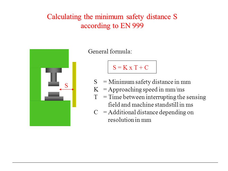 Calculating the minimum safety distance S according to EN 999 S S = K x T + C S = Minimum safety distance in mm K = Approaching speed in mm/ms T = Time between interrupting the sensing field and machine standstill in ms C= Additional distance depending on resolution in mm General formula: