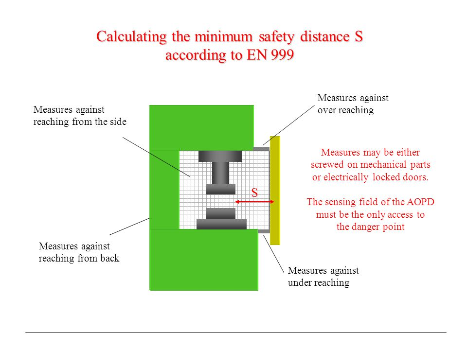 Calculating the minimum safety distance S according to EN 999 S Measures against over reaching Measures against under reaching Measures against reaching from the side Measures against reaching from back Measures may be either screwed on mechanical parts or electrically locked doors.