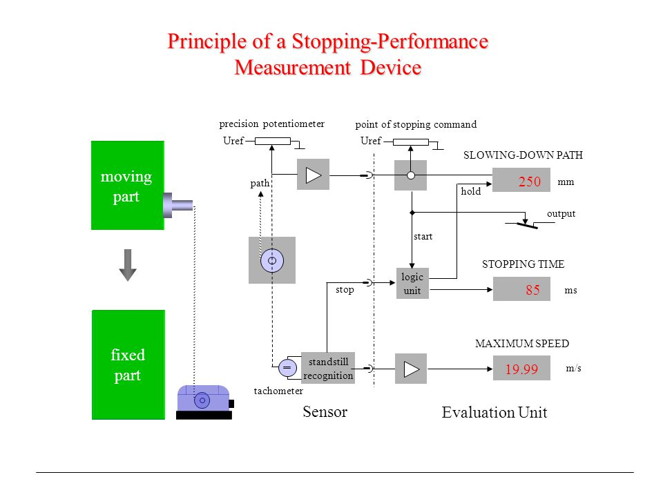 moving part fixed part Sensor Evaluation Unit 19.99 logic unit 85 250 standstill recognition tachometer MAXIMUM SPEED STOPPING TIME SLOWING-DOWN PATH mm ms m/s stop Uref path hold start precision potentiometer point of stopping command output Principle of a Stopping-Performance Measurement Device