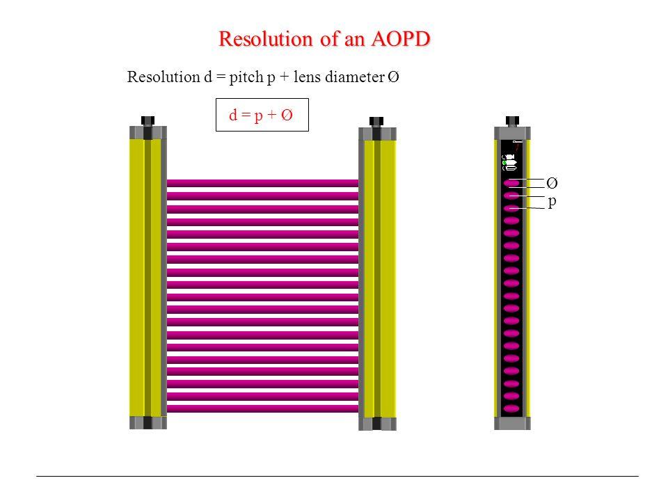 Resolution of an AOPD Resolution d = pitch p + lens diameter Ø d = p + Ø Channel p Ø