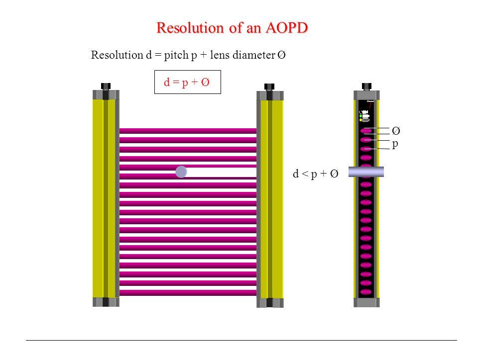 Resolution of an AOPD Resolution d = pitch p + lens diameter Ø d = p + Ø p Ø Channel d < p + Ø