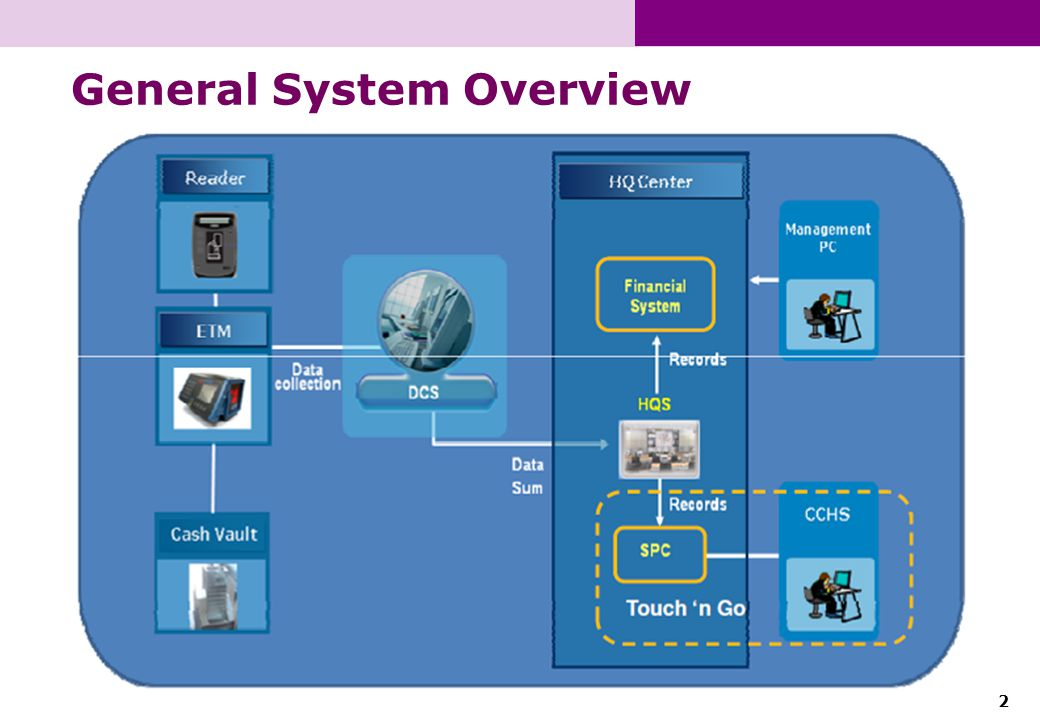 2 General System Overview