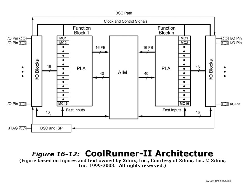 ©2004 Brooks/Cole Figure 16-12: CoolRunner-II Architecture (Figure based on figures and text owned by Xilinx, Inc., Courtesy of Xilinx, Inc.