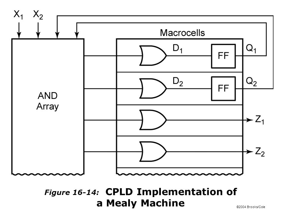 ©2004 Brooks/Cole Figure 16-14: CPLD Implementation of a Mealy Machine