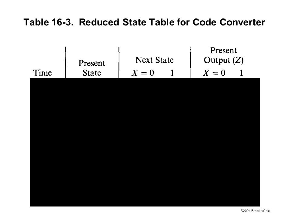©2004 Brooks/Cole Table 16-3. Reduced State Table for Code Converter