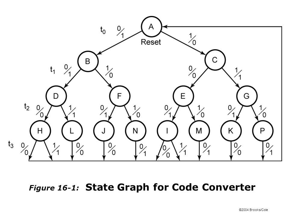 ©2004 Brooks/Cole Figure 16-1: State Graph for Code Converter