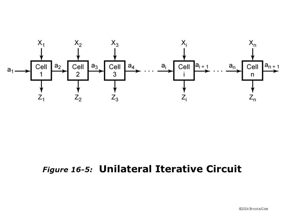 ©2004 Brooks/Cole Figure 16-6: Form of Iterative Circuit for Comparing Binary Numbers