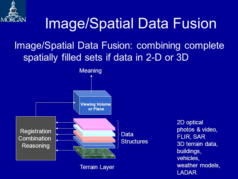 Image/Spatial Data Fusion Image/Spatial Data Fusion: combining complete spatially filled sets if data in 2-D or 3D Registration Combination Reasoning Viewing Volume or Plane Terrain Layer Meaning Data Structures 2D optical photos & video, FLIR, SAR 3D terrain data, buildings, vehicles, weather models, LADAR