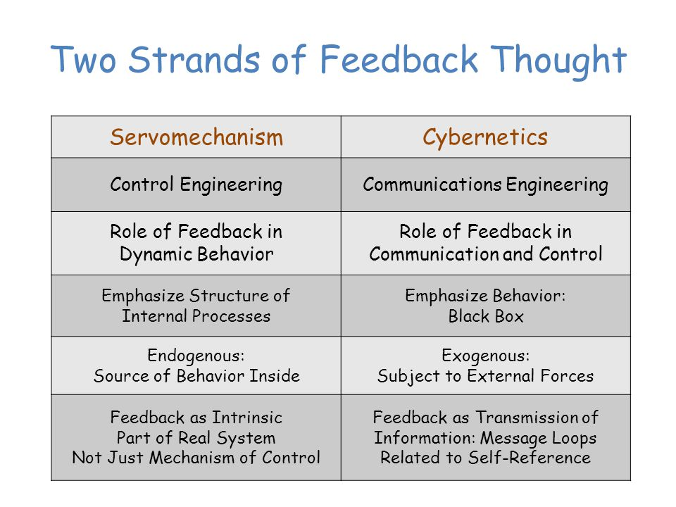 Two Strands of Feedback Thought ServomechanismCybernetics Control EngineeringCommunications Engineering Role of Feedback in Dynamic Behavior Role of Feedback in Communication and Control Emphasize Structure of Internal Processes Emphasize Behavior: Black Box Endogenous: Source of Behavior Inside Exogenous: Subject to External Forces Feedback as Intrinsic Part of Real System Not Just Mechanism of Control Feedback as Transmission of Information: Message Loops Related to Self-Reference