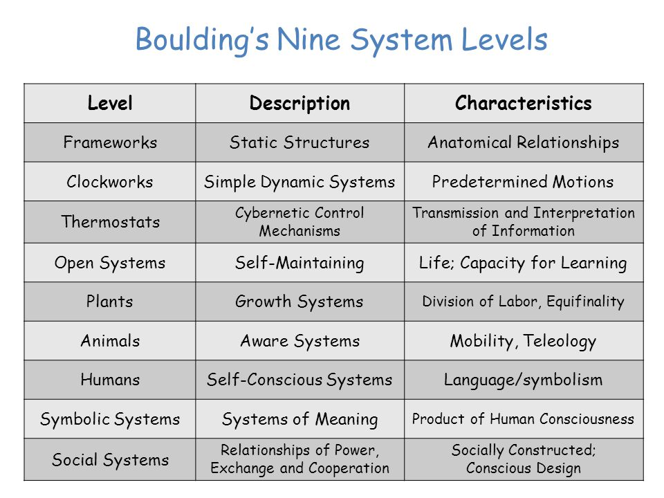 Bouldings Nine System Levels LevelDescriptionCharacteristics FrameworksStatic StructuresAnatomical Relationships ClockworksSimple Dynamic SystemsPredetermined Motions Thermostats Cybernetic Control Mechanisms Transmission and Interpretation of Information Open SystemsSelf-MaintainingLife; Capacity for Learning PlantsGrowth Systems Division of Labor, Equifinality AnimalsAware SystemsMobility, Teleology HumansSelf-Conscious SystemsLanguage/symbolism Symbolic SystemsSystems of Meaning Product of Human Consciousness Social Systems Relationships of Power, Exchange and Cooperation Socially Constructed; Conscious Design
