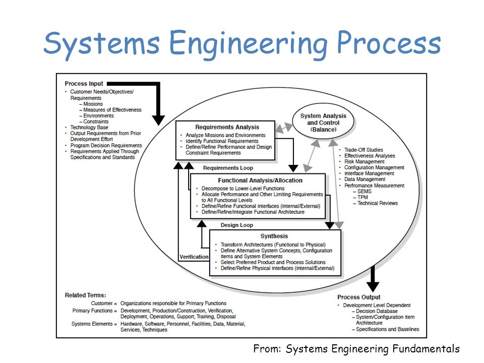 Systems Engineering Process From: Systems Engineering Fundamentals