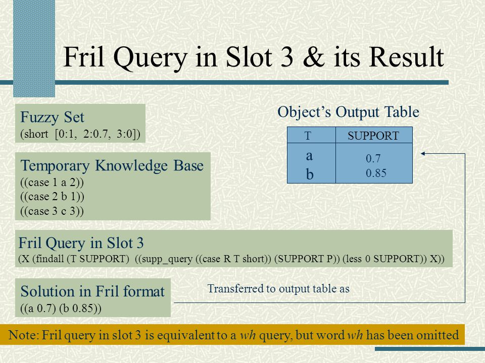 Fril Query in Slot 3 & its Result Fuzzy Set (short [0:1, 2:0.7, 3:0]) Temporary Knowledge Base ((case 1 a 2)) ((case 2 b 1)) ((case 3 c 3)) Fril Query in Slot 3 (X (findall (T SUPPORT) ((supp_query ((case R T short)) (SUPPORT P)) (less 0 SUPPORT)) X)) Solution in Fril format ((a 0.7) (b 0.85)) Transferred to output table as TSUPPORT abab 0.7 0.85 Objects Output Table Note: Fril query in slot 3 is equivalent to a wh query, but word wh has been omitted