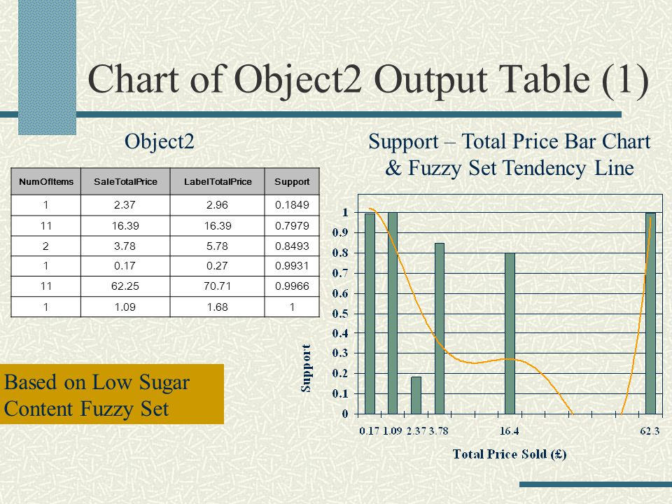 Chart of Object2 Output Table (1) NumOfItemsSaleTotalPriceLabelTotalPriceSupport Object2Support – Total Price Bar Chart & Fuzzy Set Tendency Line Based on Low Sugar Content Fuzzy Set