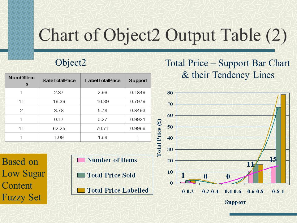 Chart of Object2 Output Table (2) NumOfItem s SaleTotalPriceLabelTotalPriceSupport Object2 Total Price – Support Bar Chart & their Tendency Lines Based on Low Sugar Content Fuzzy Set