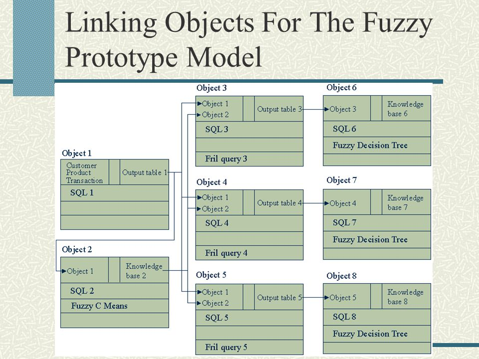 Linking Objects For The Fuzzy Prototype Model